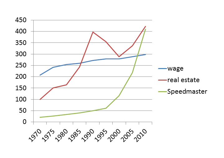 the Speedmaster Standard graph